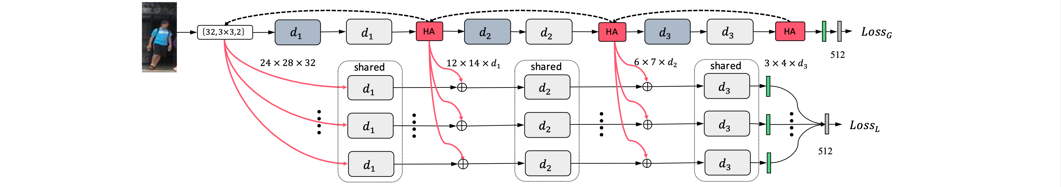 Transferable Joint Attribute-Identity Deep Learning for Unsupervised Person Re-Identification
